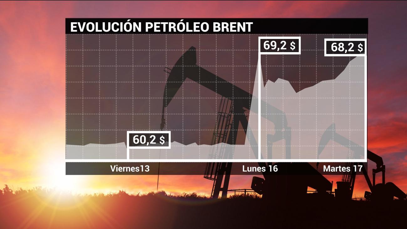 El barril de crudo de la OPEP se dispara por las tensiones geopolíticas