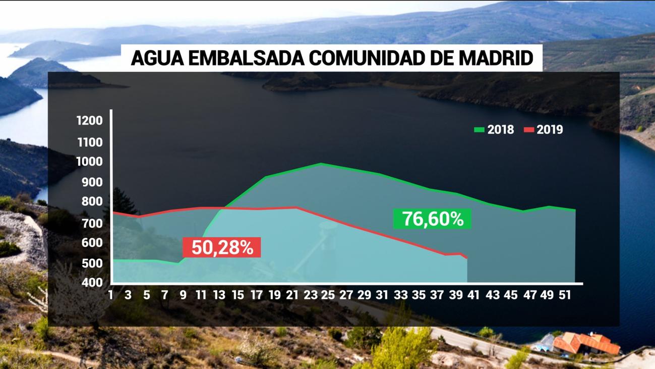 Los pantanos de Madrid, al 50% de su capacidad