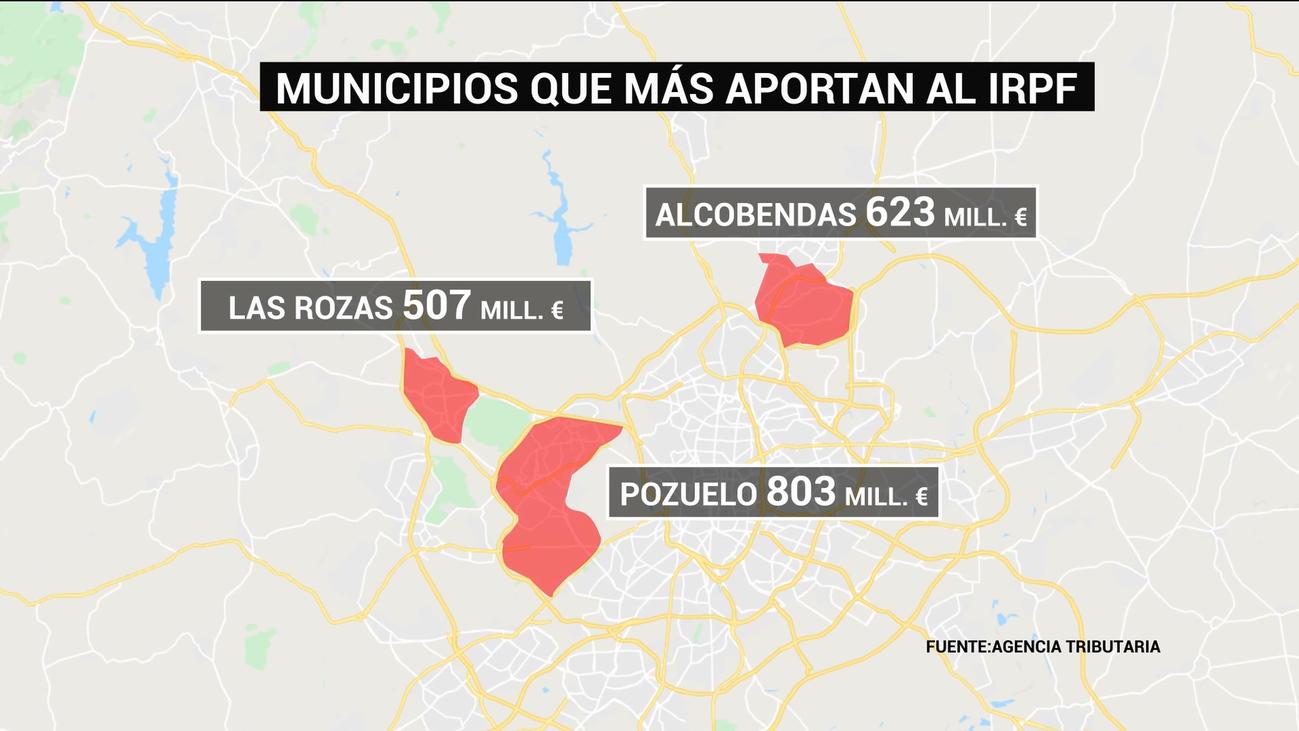 Ocho de los diez barrios que más aportan al IRPF están en Madrid