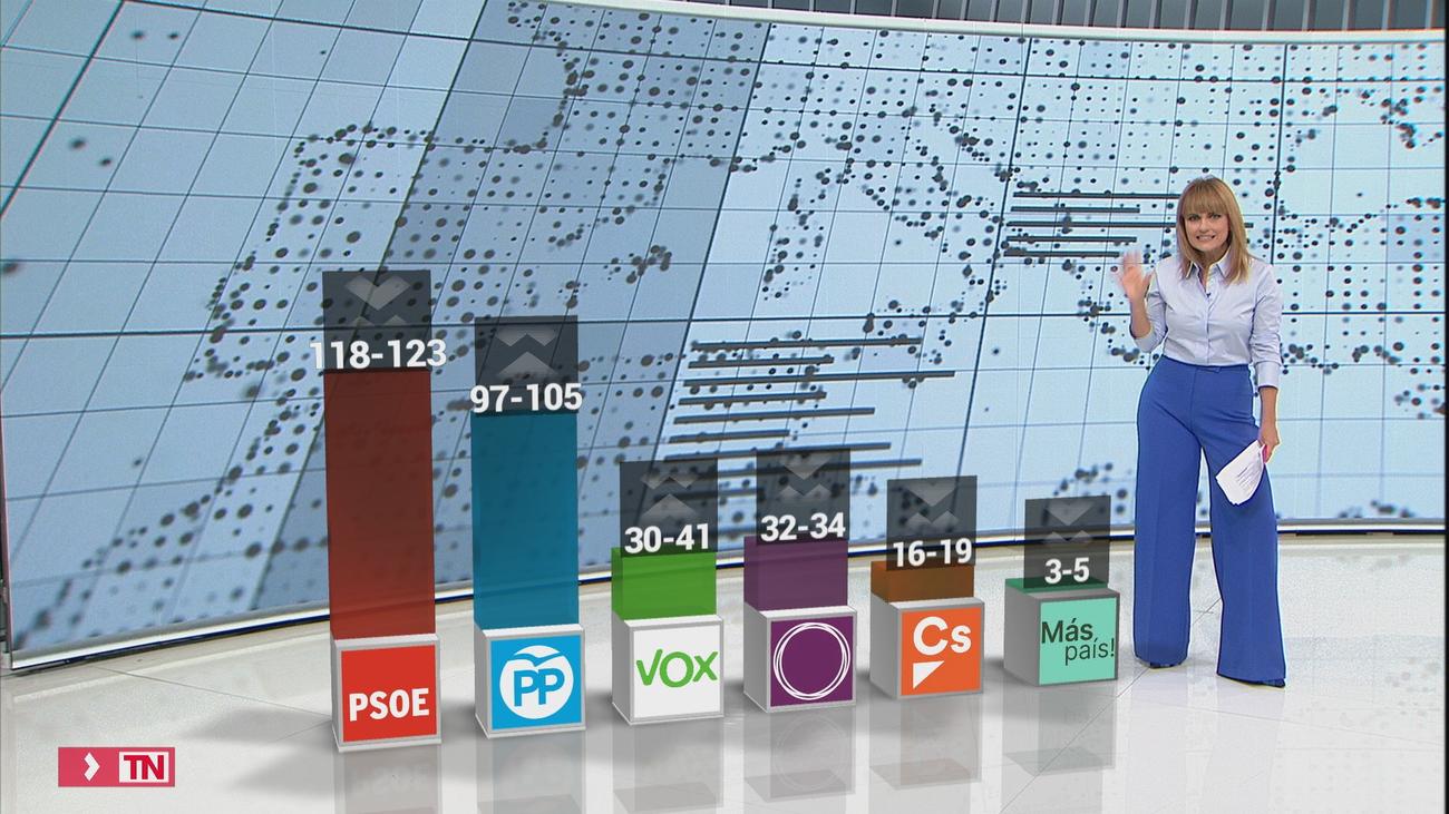Las encuestas dan como ganador al PSOE el 10-N, mientras suben con fuerza PP y Vox