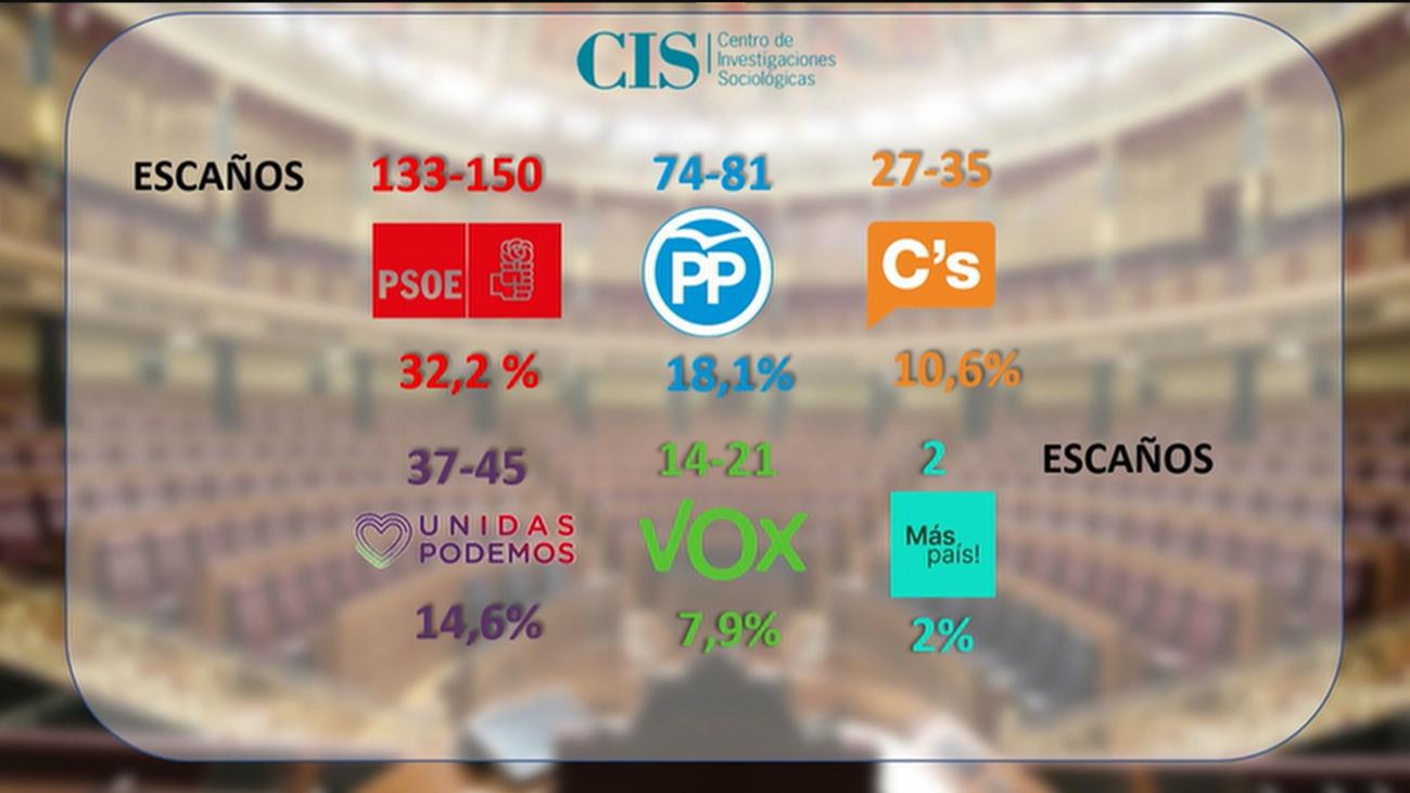 El CIS da opciones de gobierno al PSOE sumando mayoría con Unidas Podemos o Ciudadanos