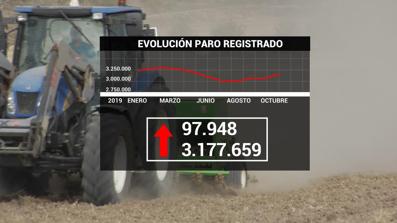 El paro marca en España el peor octubre desde 2012, aunque crece la afiliación