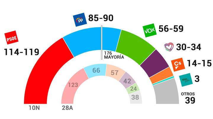 El PSOE ganaría las elecciones, pero la derecha lograría más escaños