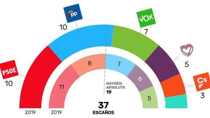 Resultados del 10-N en Madrid