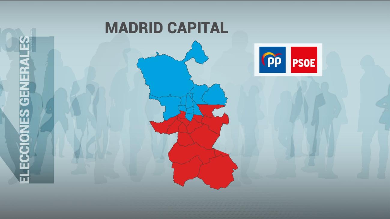 El PP vuelve a ser la fuerza más votada en Madrid capital