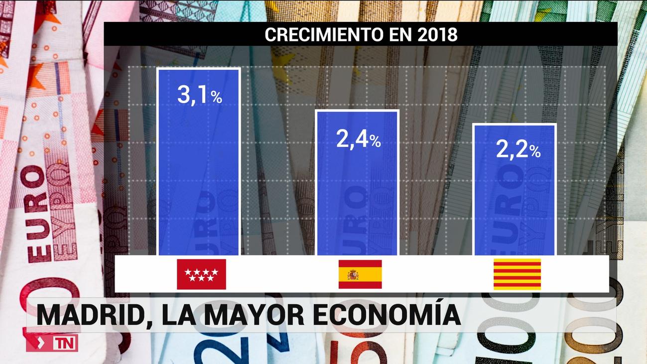 Madrid motor de la economía española