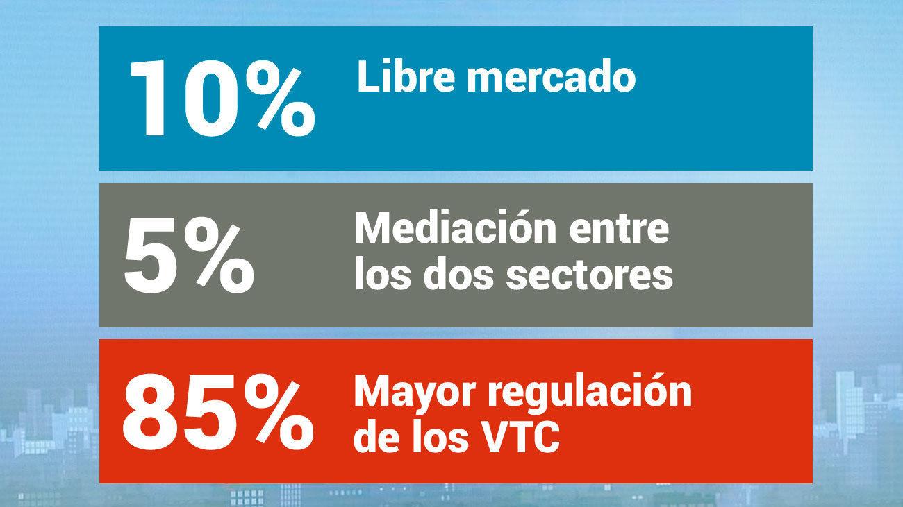 Los madrileños apoyan una mayor regulación de los VTC en la encuesta de 'La Solución'