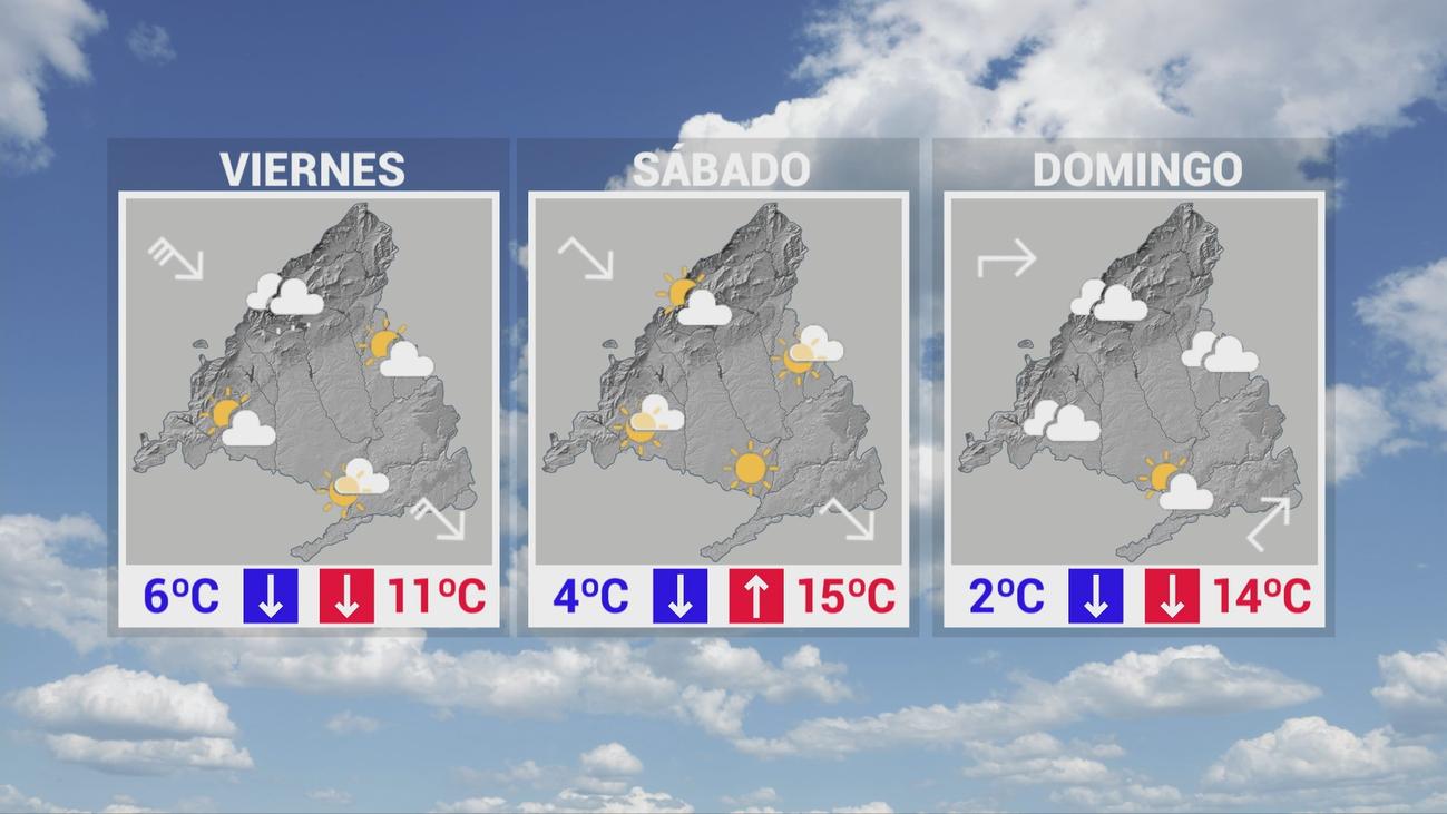 Madrid se prepara para un fin de semana con un tiempo muy variable