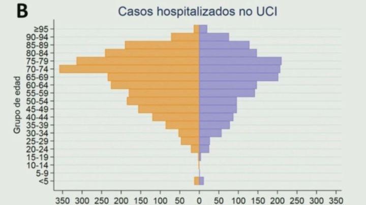 ¿Afecta el coronavirus en España más a hombres que a mujeres?