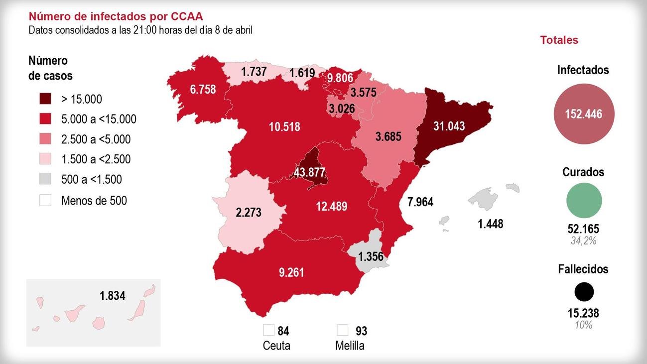 España supera los 15.000 fallecidos y confirma la ralentización de la pandemia
