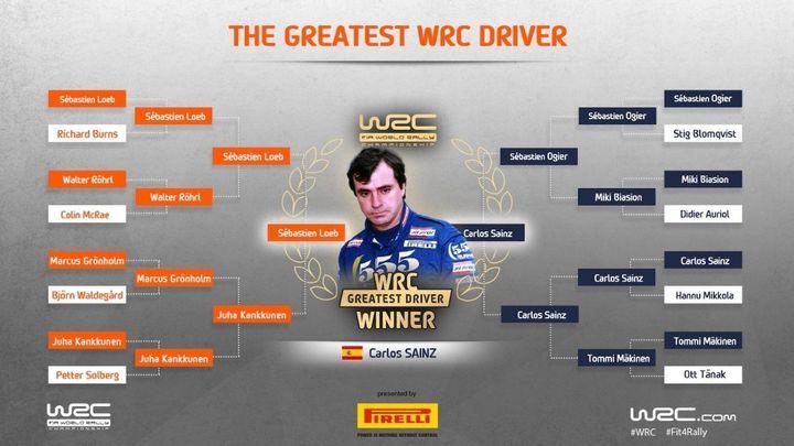 Carlos Sainz, elegido mejor piloto de la historia del Mundial de Rallys