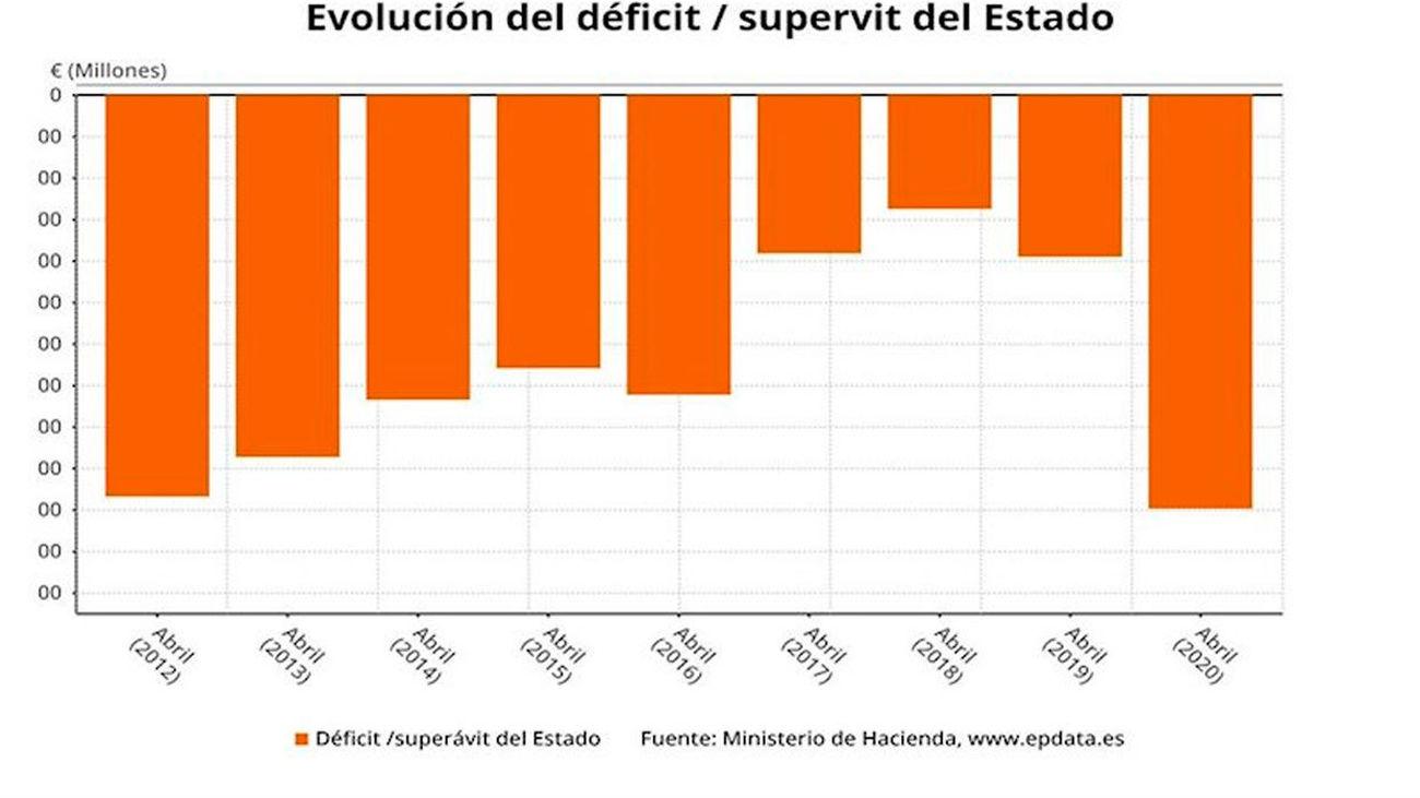 Evolución del déficit del Estado