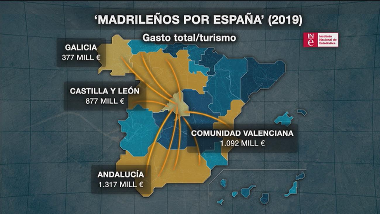 ¿Cómo afecta el turismo madrileño a las demás comunidades autónomas?