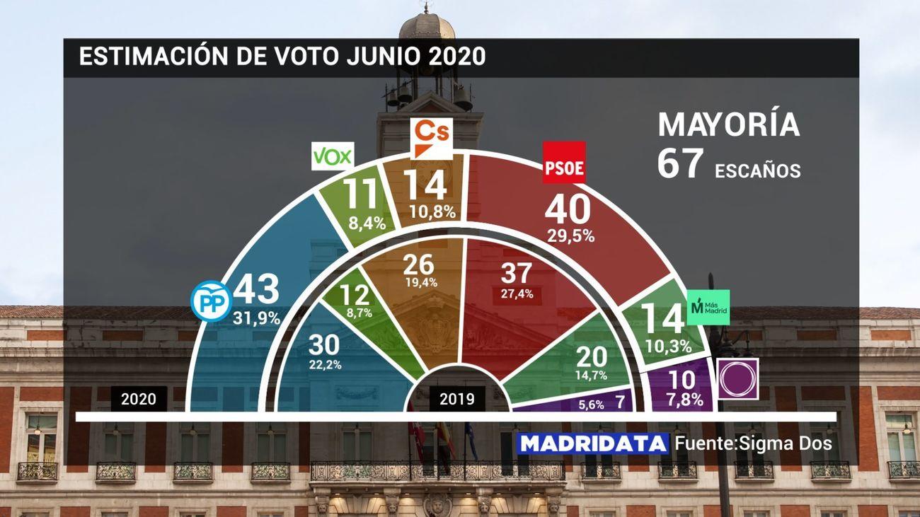 Estimación de voto en elecciones a la Asamblea de Madrid en junio de 2020