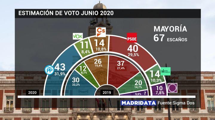 Ayuso ganaría las elecciones en Madrid, pero sigue necesitando a Ciudadanos y Vox para gobernar
