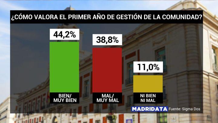 El 44,2% de los madrileños aprueba el primer año del Gobierno de coalición entre PP y Ciudadanos