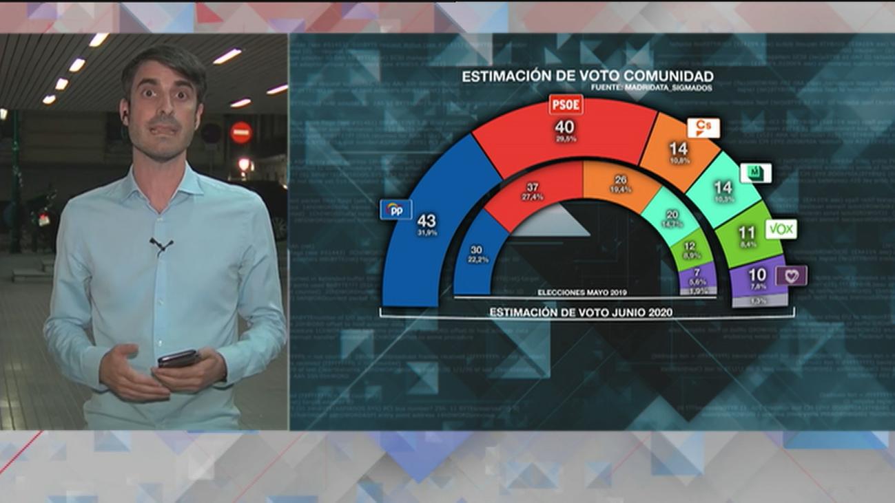 Análisis de los resultados de la encuesta MadriData de Telemadrid