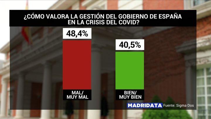 Solo cuatro de cada diez madrileños aplauden la gestión de Sánchez y Ayuso en la crisis del coronavirus