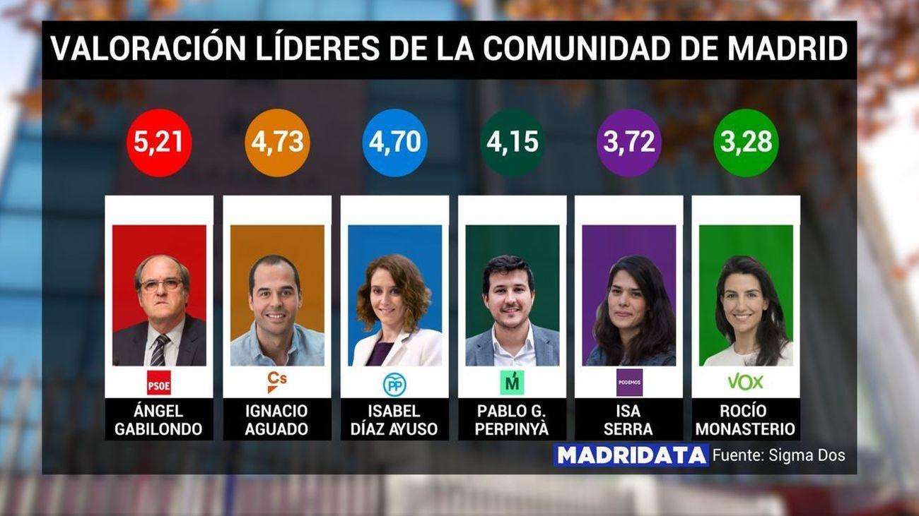 Los madrileños valoran a los líderes políticos de la Comunidad