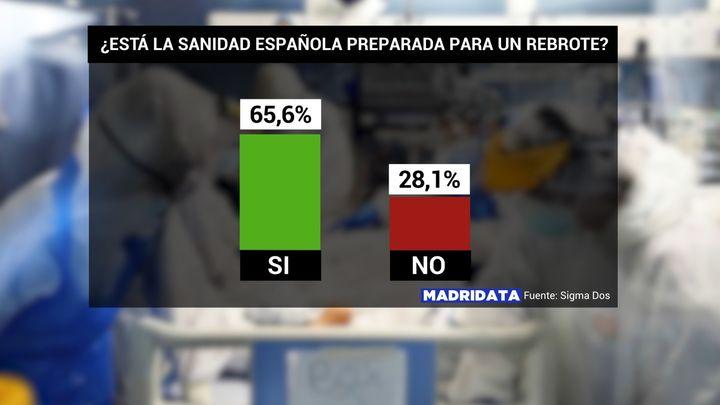 Dos de cada tres madrileños creen que la sanidad está preparada ante un rebrote de la Covid-19