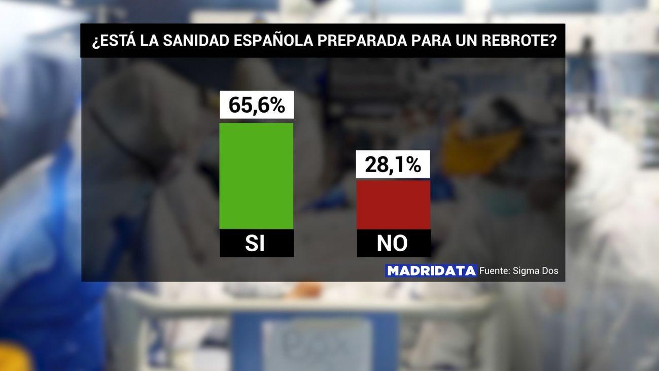 La mayoría de los madrileños ven la sanidad preparada ante un posible gran rebrote del coronavirus
