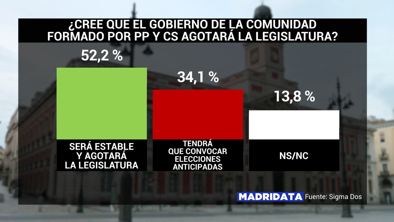 Los políticos madrileños valoran los resultados de la encuesta MadriData de Telemadrid