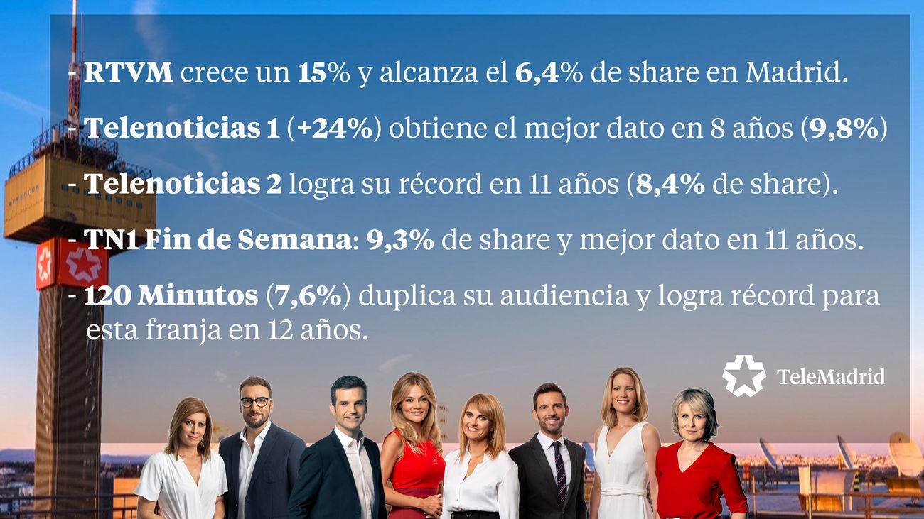 Telemadrid cierra su mejor temporada en ocho años con récords de audiencia en todos sus informativos