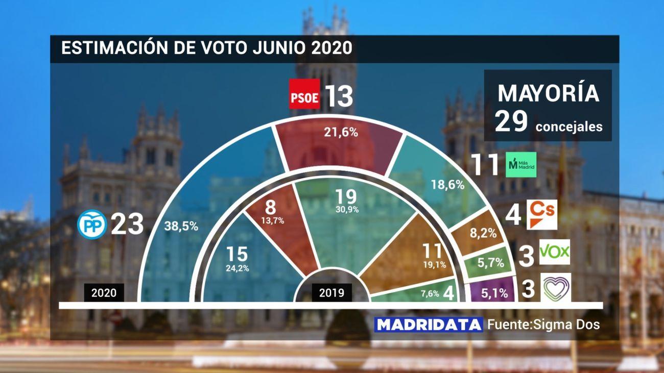 Encuesta MadriData a junio de 2020 sobre estimación de voto en el Ayuntamiento de Madrid