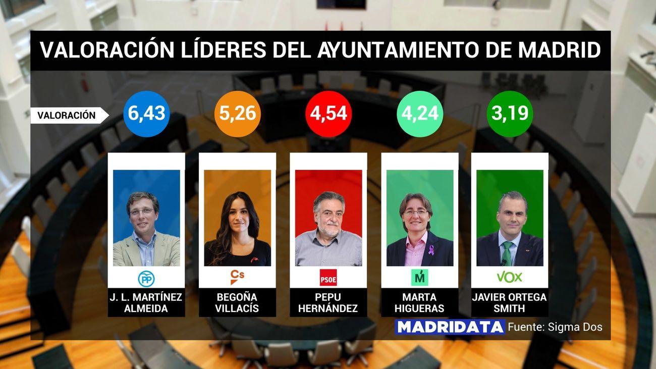 Valoración de los líderes del Ayuntamiento de Madrid, según datos de la encuesta MadriData