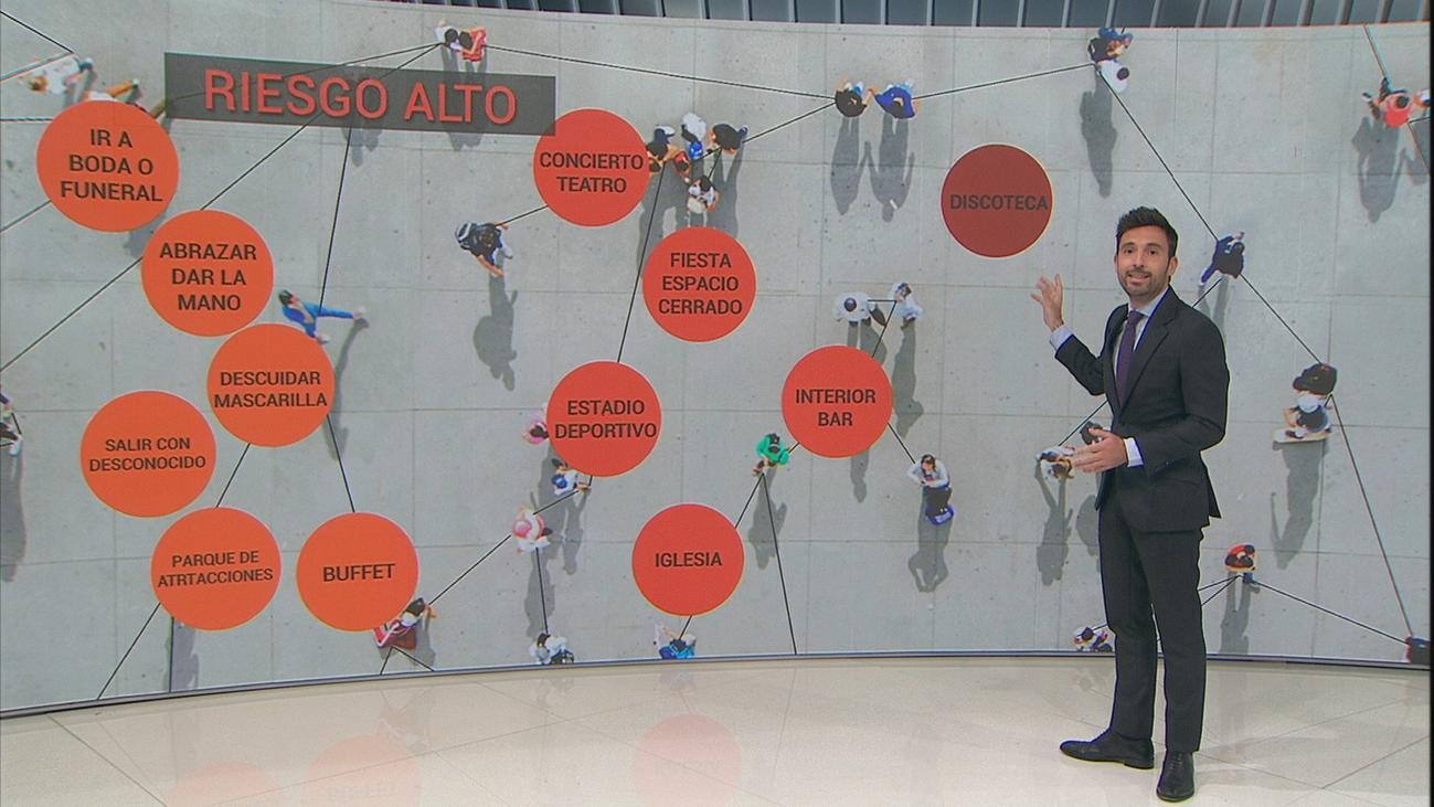 ¿Qué  riesgos de contagio corremos en nuestras actividades cotidianas?