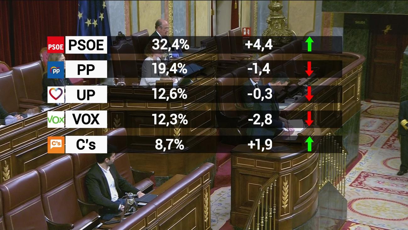 El CIS dispara al PSOE 13 puntos por encima del PP