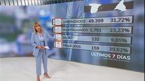 Un tercio de los positivos en España en la última semana corresponde a Madrid