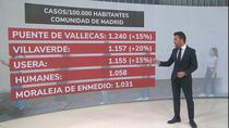 Aumenta la incidencia de coronavirus en el sur de Madrid