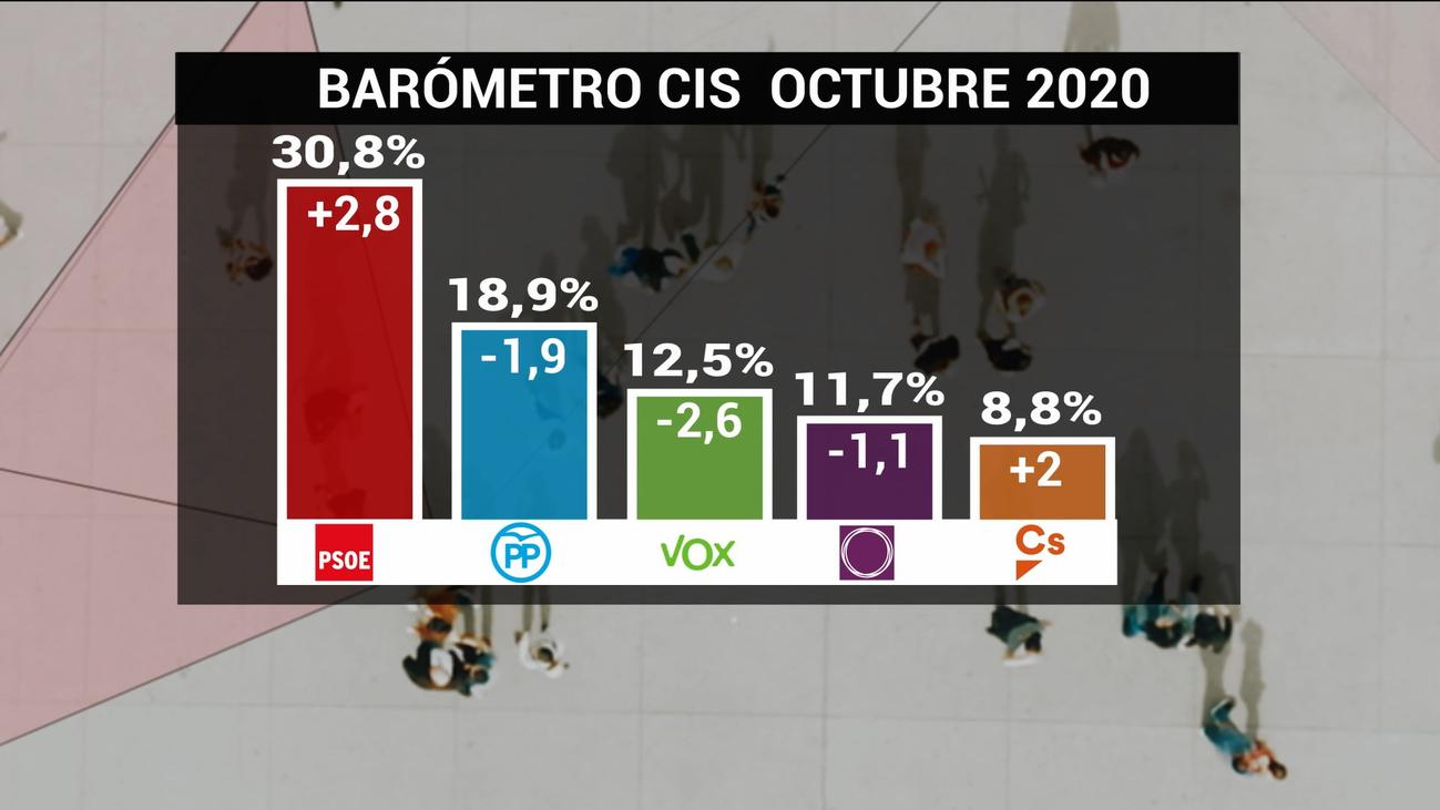 El CIS reduce la ventaja del PSOE sobre el PP , Vox sigue por delante de Podemos y Ciudadanos desciende