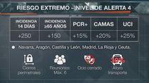 """Los nuevos indicadores de Sanidad sitúan a Madrid y otras 5 comunidades en """"riesgo extremo"""" por Covid"""