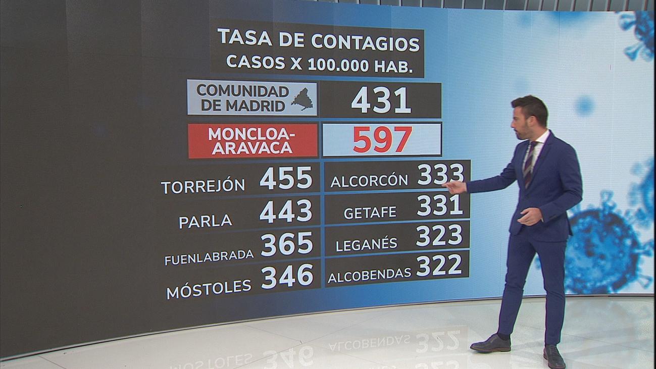 Así evoluciona la pandemia en los distritos y municipios de Madrid