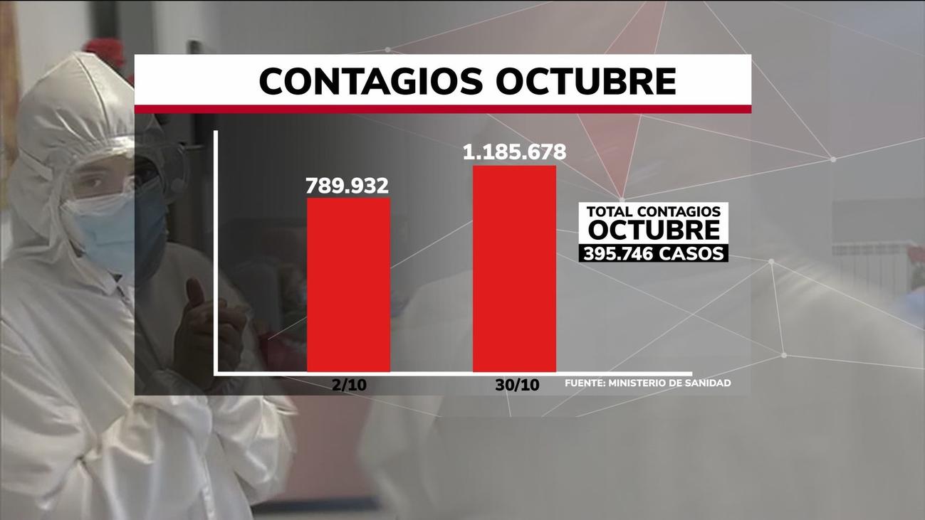 Octubre marca un récord de contagios de coronavirus con 416.490 casos y más de 4.000 muertos
