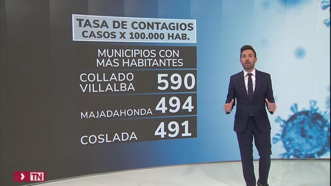 Madrid sigue mejorando sus datos de incidencia acumulada