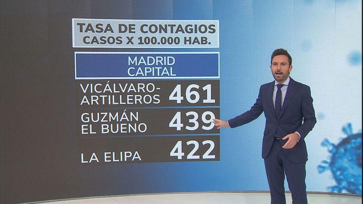 La incidencia de Covid en la Comunidad Madrid baja a 298 casos y en la capital a 280