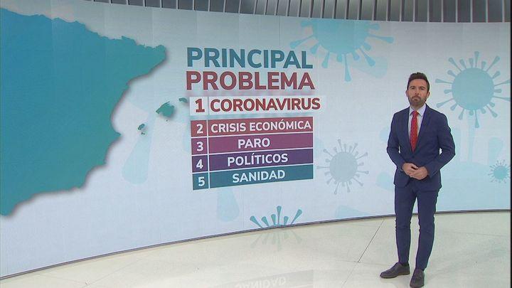 """Casi un 40% de españoles piensa que la mayoría de gente es """"poco cívica e indisciplinada"""" durante la pandemia"""