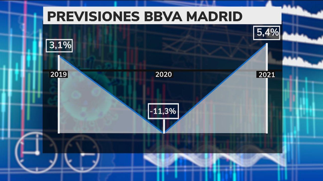 BBVA prevé que el PIB madrileño caiga un 11,3% en 2020 y suba al 5,4% en 2021