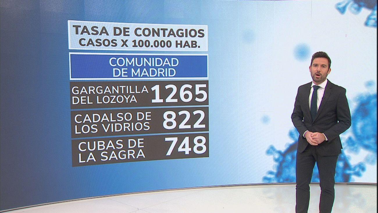 Buitrago  y Cadalso de los Vidrios presentan la mayor incidencia de Covid la región