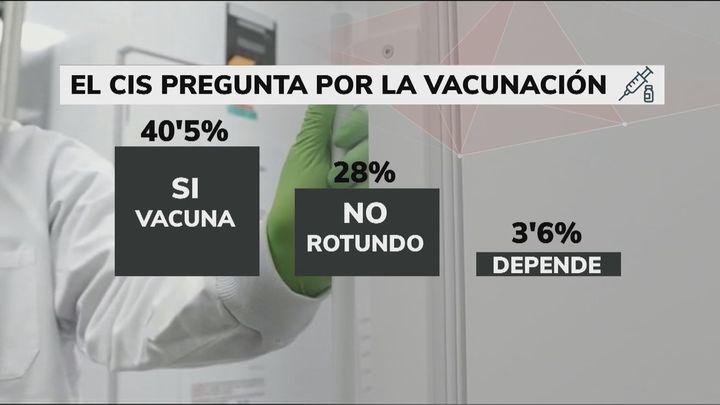 Más de un 40% de  los españoles se vacunarían inmediatamente contra la Covid, según el CIS