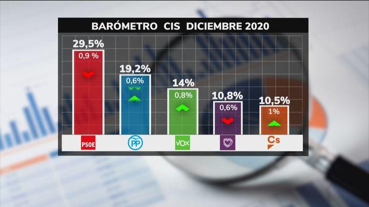 El CIS apunta un desgaste de los dos partidos del Gobierno frente al PP, Vox y Cs, que recortan distancias