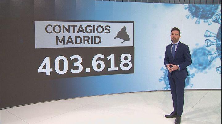 Madrid supera ya los 400.000 contagios por la pandemia