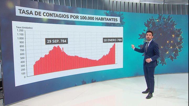 Madrid supera el pico de contagios de coronavirus de la segunda ola