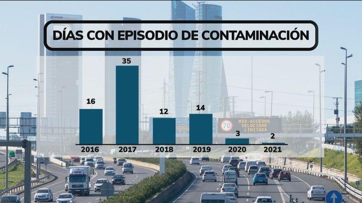 La ola de frío y las calderas, responsables de los altos grados de contaminación sufridos en Madrid