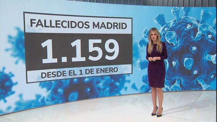 La pandemia arrebata la vida a más de un millar de madrileños en enero