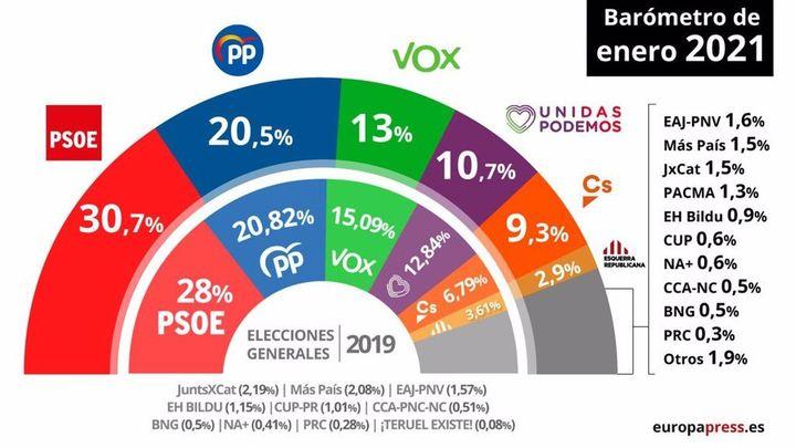 El CIS otorga subidas al PSOE y al PP ante el retroceso de Podemos, Vox y Ciudadanos