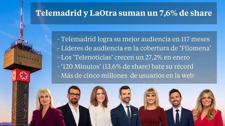 Telemadrid cierra un mes de enero histórico con el mejor resultado de audiencia desde 2011